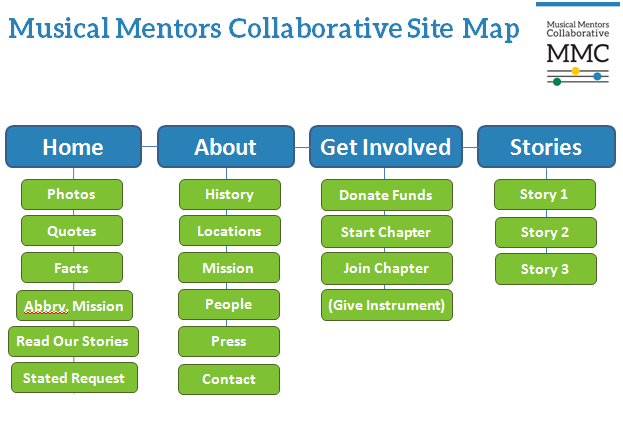 musical mentors site map new.PNG